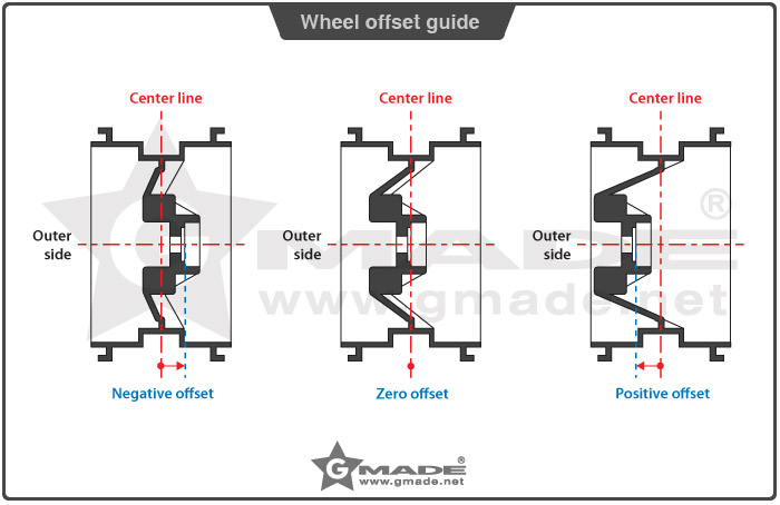 gmade_wheel_offset_guide.jpg